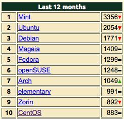 Рейтинг дистрибьютивов Linux