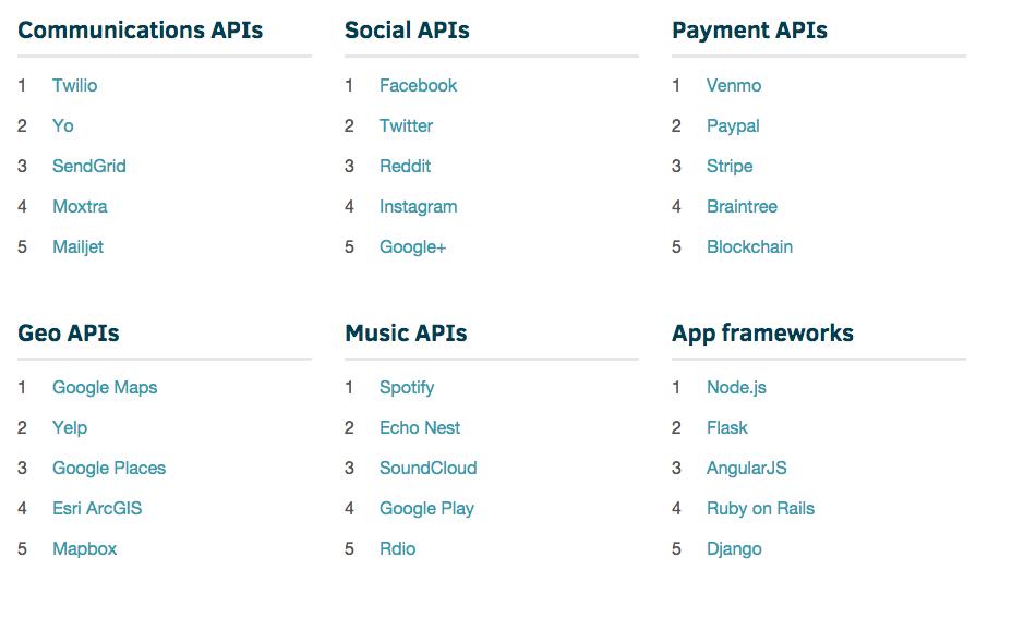 Самые популярные API